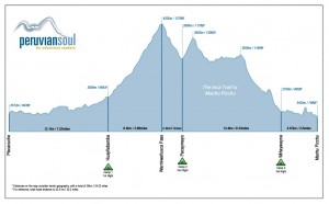 Inca_Trail_Elevation_Profile